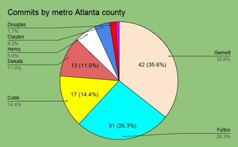 A deep dive into Georgia football recruiting facts, figures and fallacies in metro Atlanta